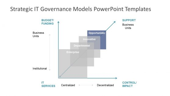 Presentation of IT Strategic Governance Model