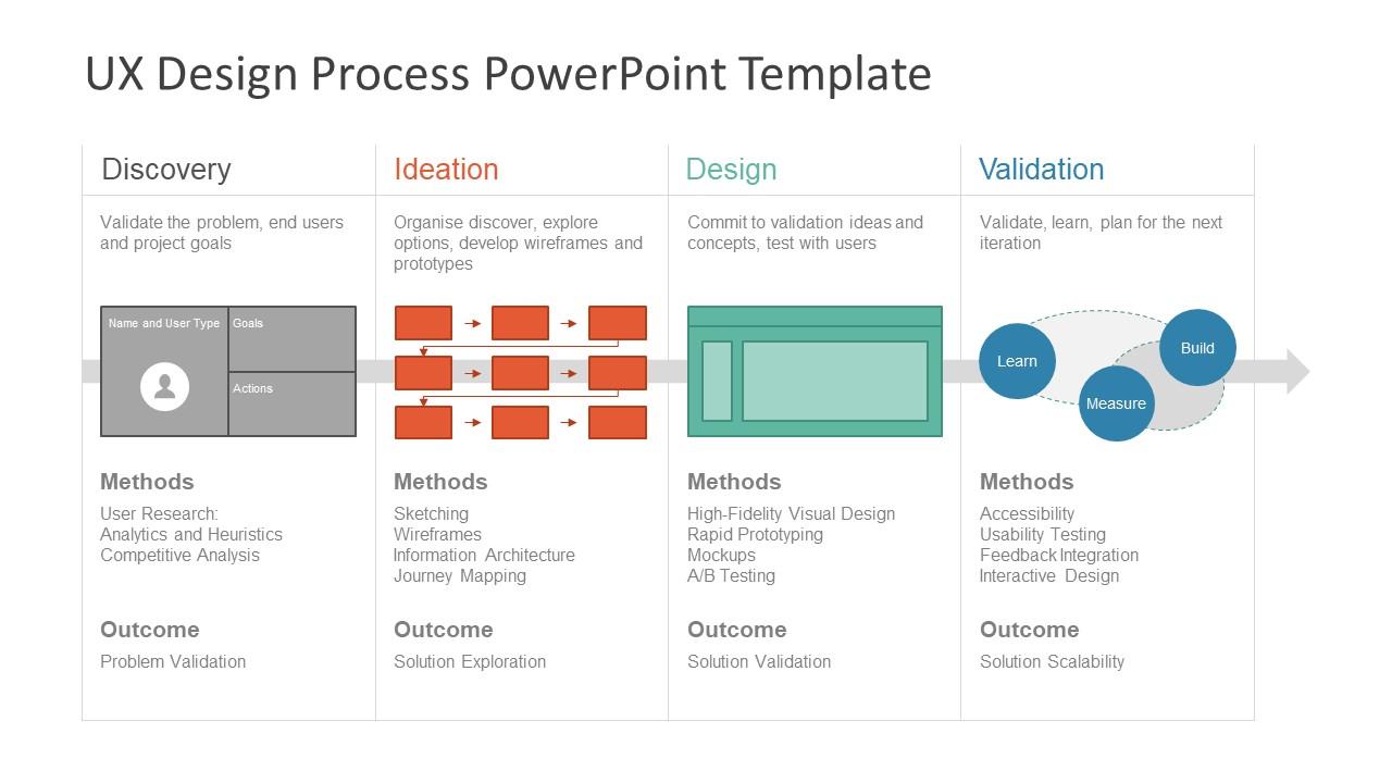 Slidemodel For Powerpoint Processes Ux Design -