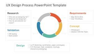5 Step Diagram User Centered Model