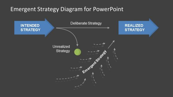 PPT Emergent Strategy Diagram