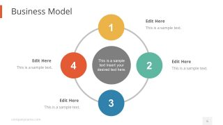 Circular PowerPoint Diagram for Business Model