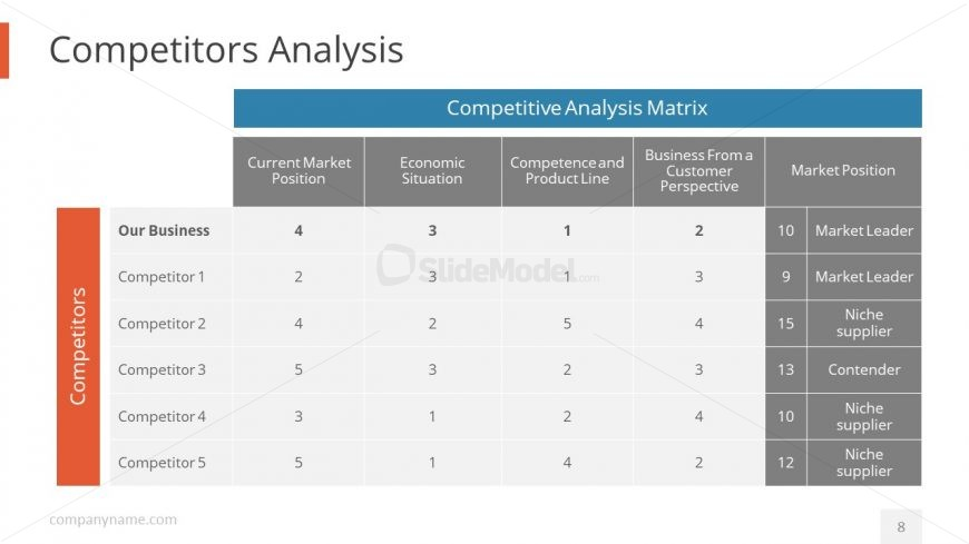 Slide Deck of Competitors Analysis Chart