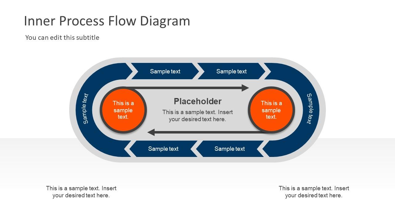 inner process flow diagram powerpoint template slidemodel