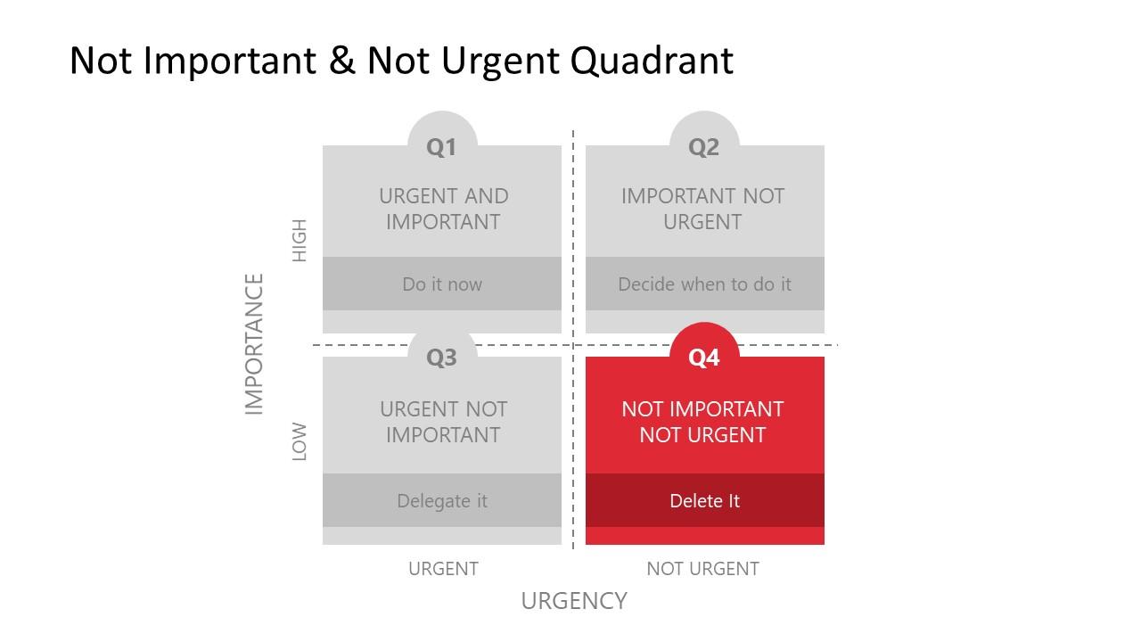 Not-Urgent Not-Important Eisenhower Quadrant PowerPoint