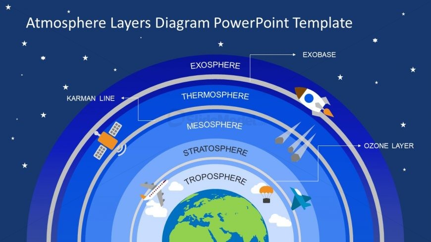 Slide of 5 Atmosphere Layers