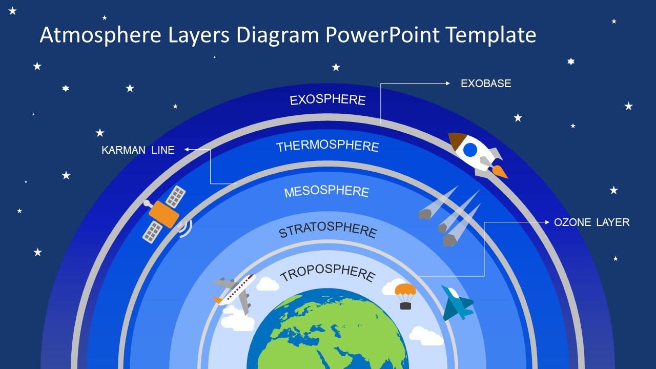 Atmosphere Layers PowerPoint Template - SlideModel Earth Atmosphere Diagram