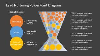 Slide of Lead Nurturing Diagram