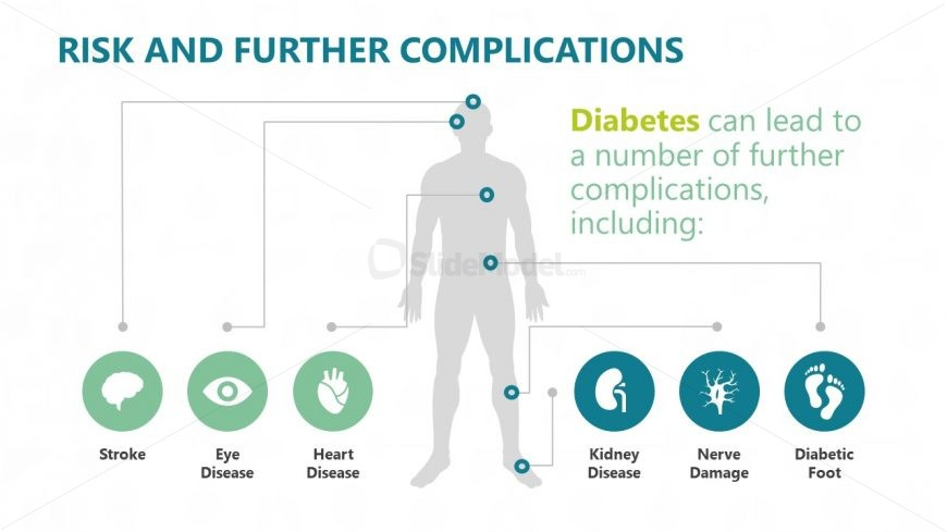 Risk and Complication Label Diagram