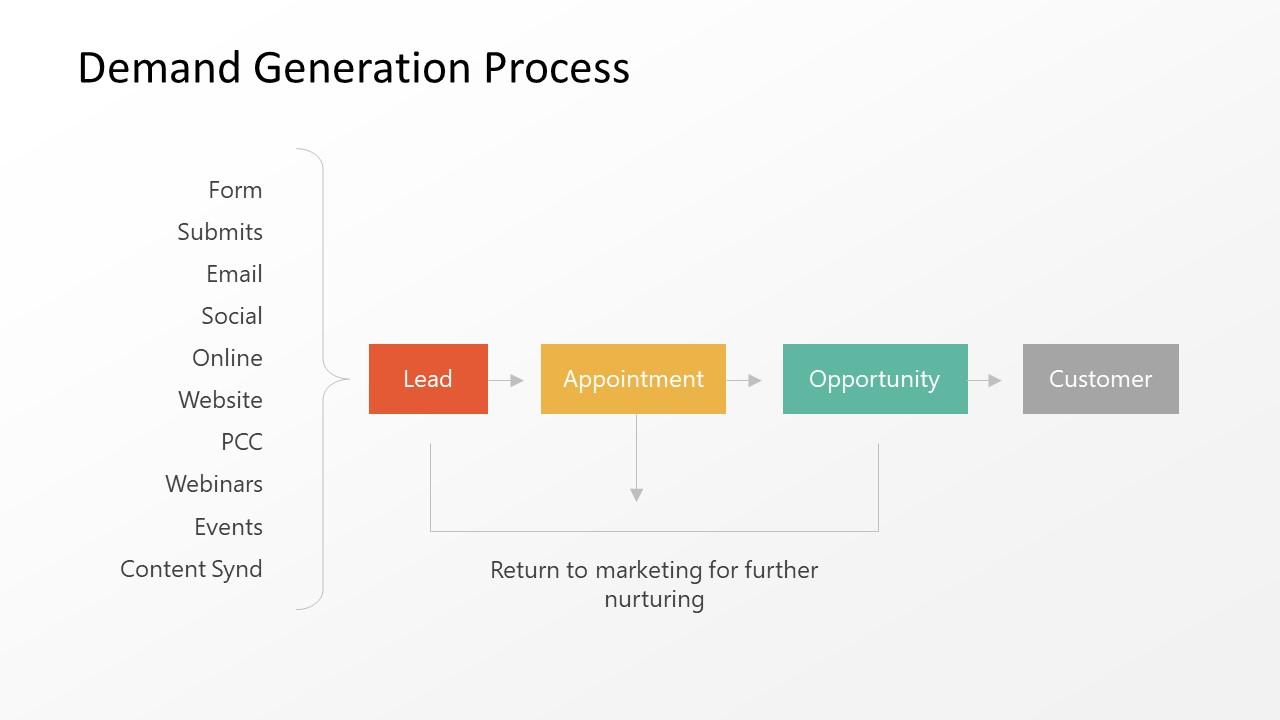 Presentation of Sales Process