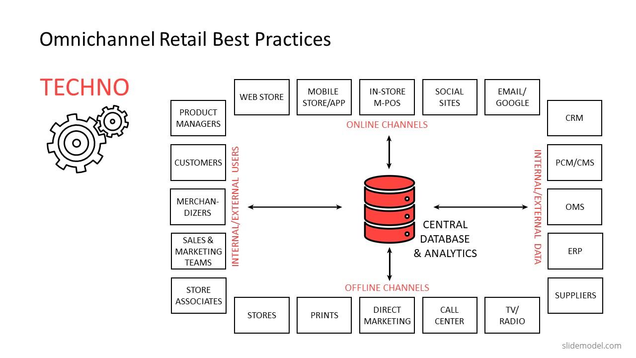 PowerPoint Technology Omnichannel Best Practices
