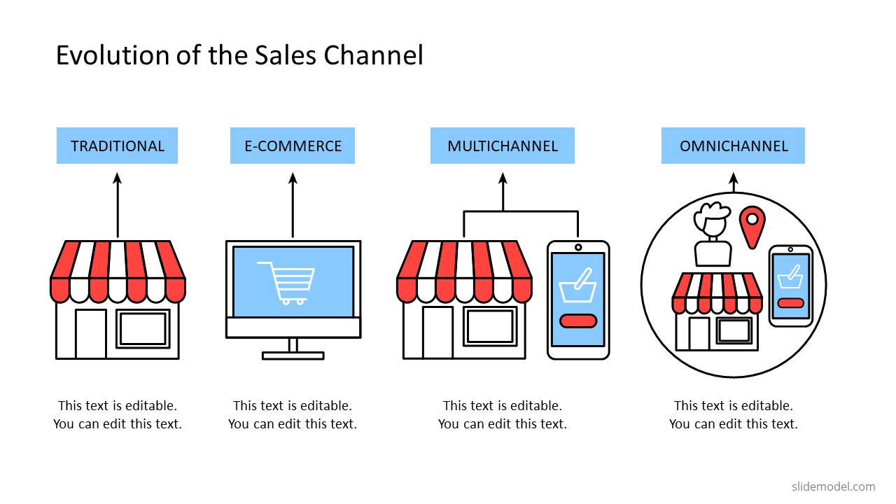 PowerPoint Shapes of Sales Channel Evolution