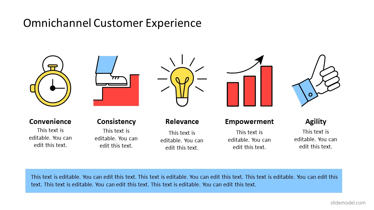 Templates of Retail Customer Experience