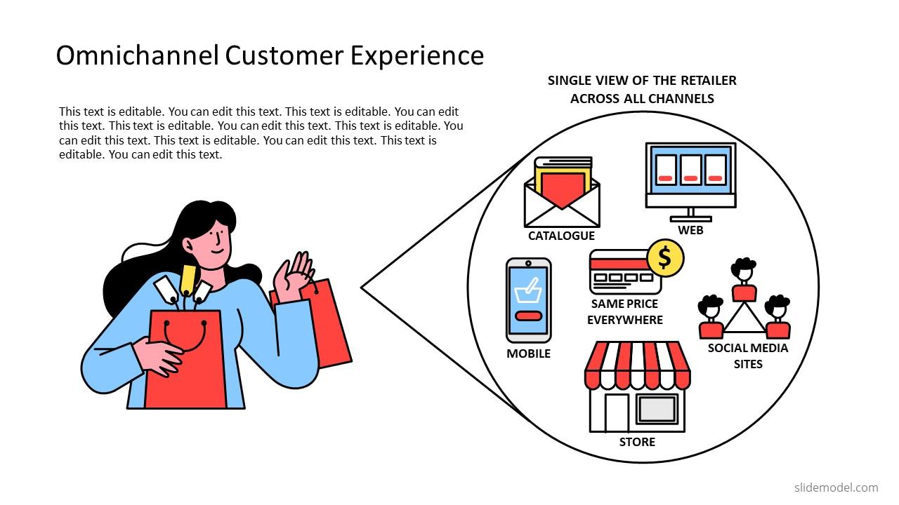 Buyers Experience PowerPoint Omnichannel