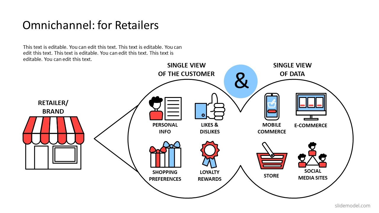 Template Shapes for Retailers in Omnichannel