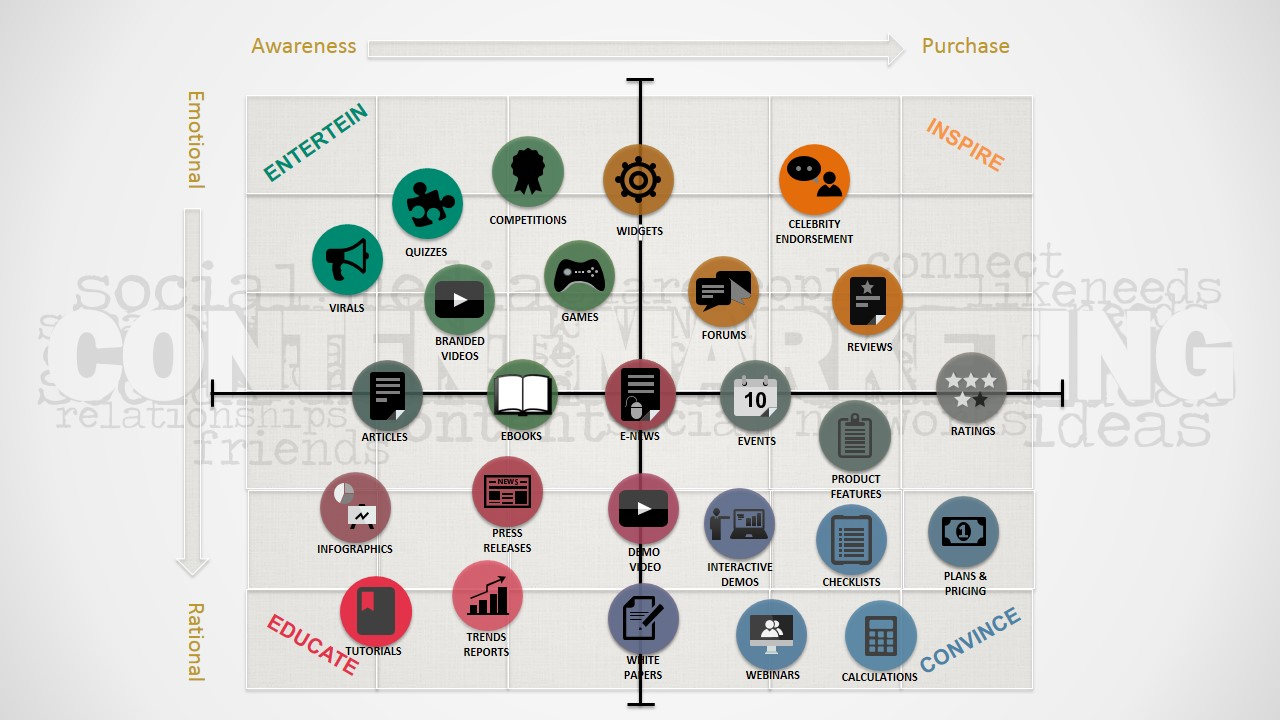 PowerPoint Slide of Content Marketing Matrix & Content Icons