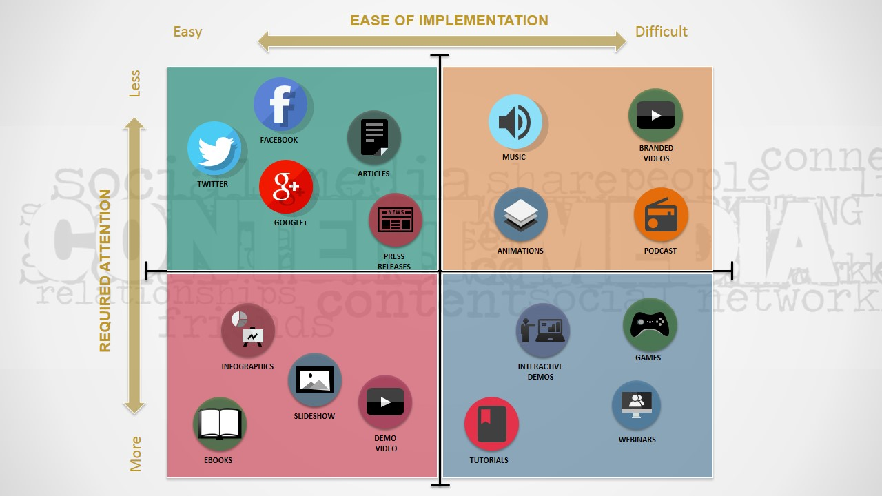content marketing matrix powerpoint template slidemodel