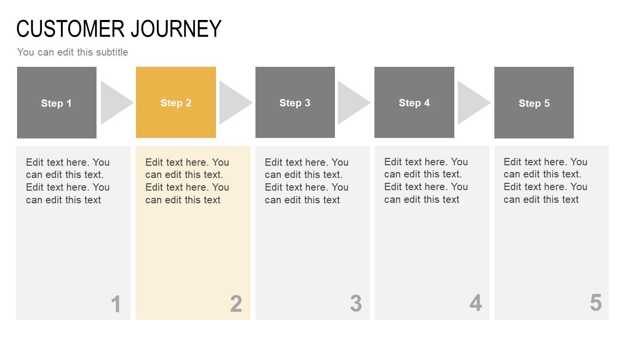 Text Placeholders for Customer Journey Slide