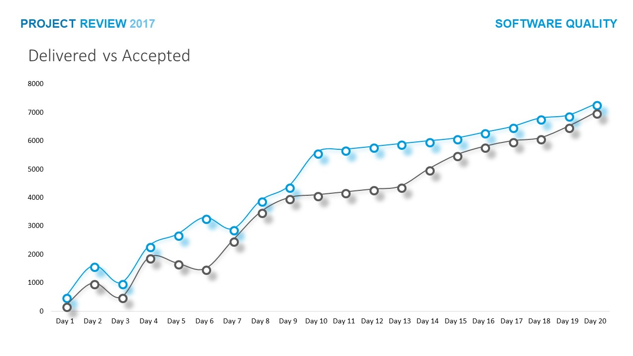 Delivery and Acceptance Bar Graph