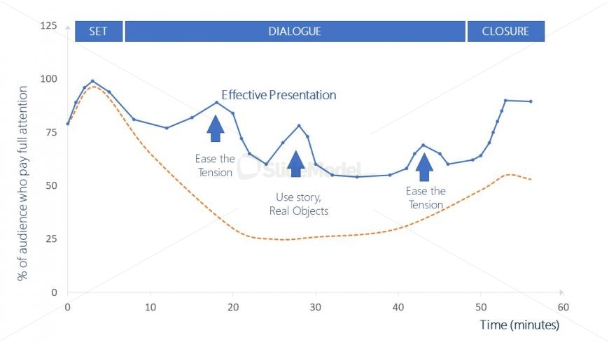 Template of Audience Attention Curve