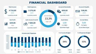 Data Driven Chart Financial Dashboard PowerPoint