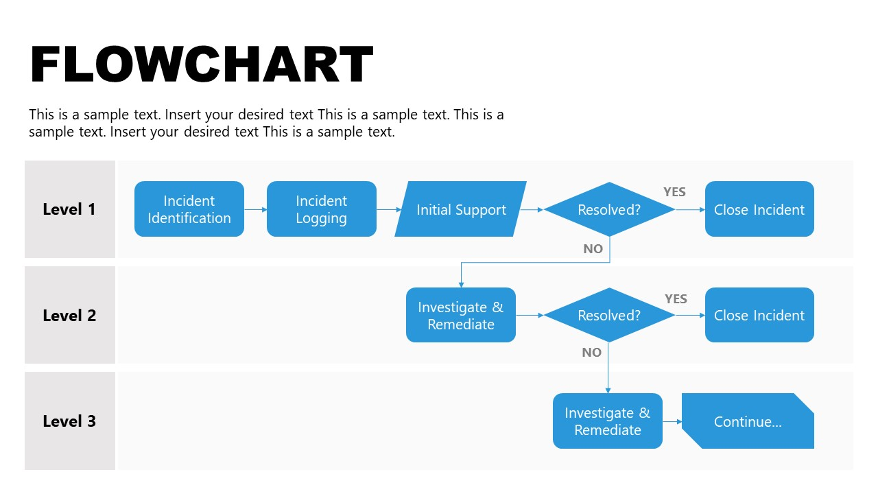 Template of Flowchart for Incident Management