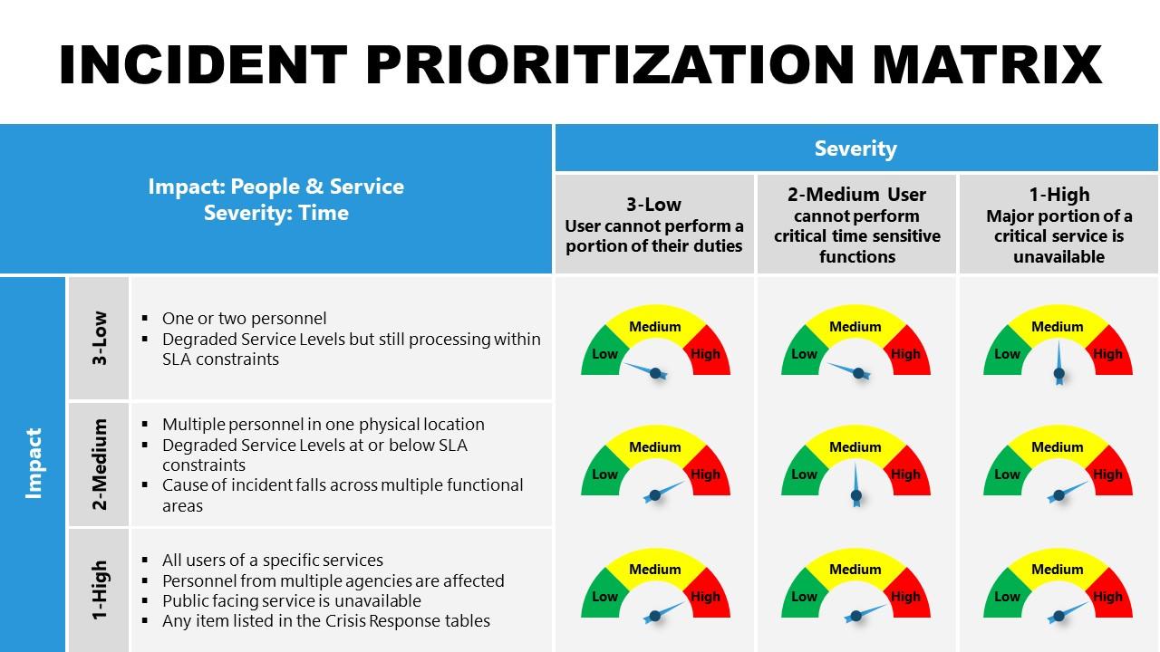 Template of Gauges for Incident Prioritization Matrix