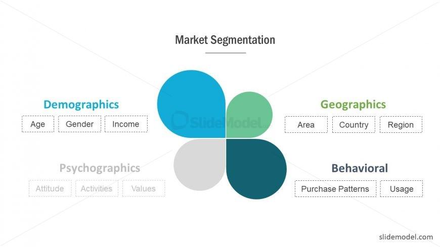 Market Segmentation Behavioral PowerPoint