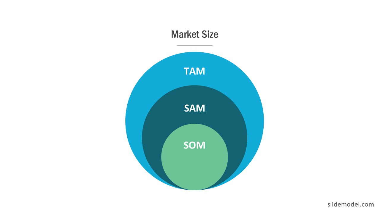 Presentation Slide TAM SAM SOM