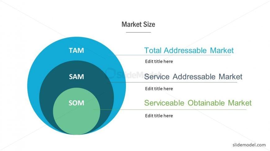 Template of TAM SAM SOM Diagram