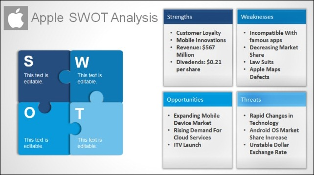Apple SWOT Analysis