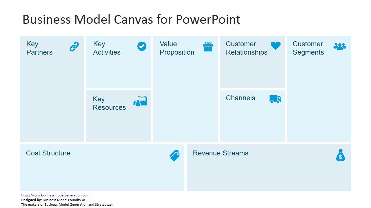 Free Business Model Canvas Template for PowerPoint - SlideModel