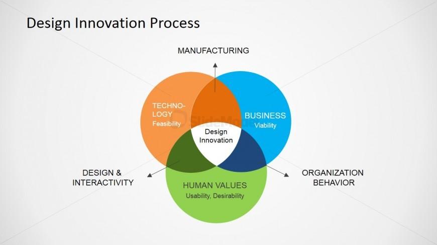 PowerPoint Slide of Design Innovation Process