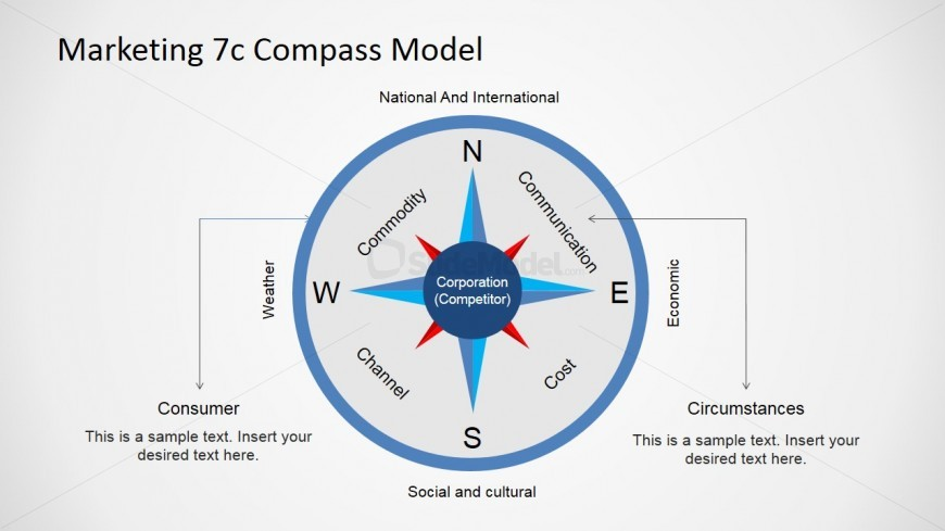 Koichi Shimizu's Compass 7c Model for Marketing