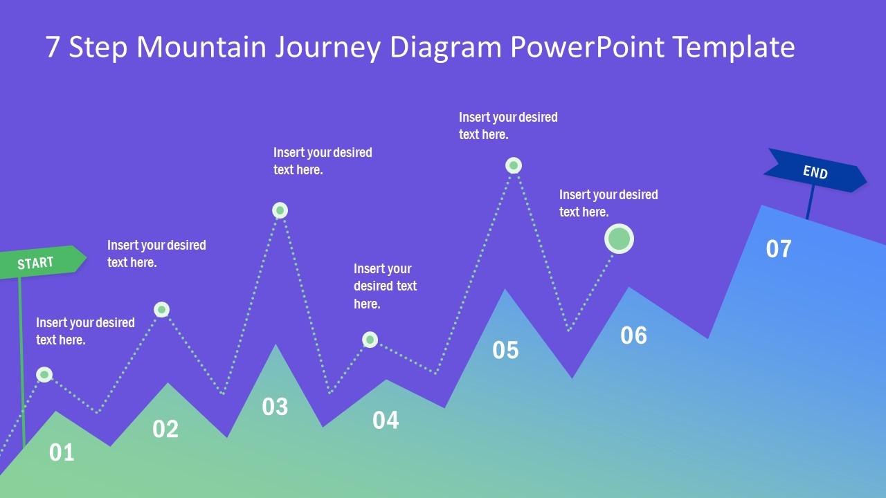 Journey Diagram 7 Steps Design
