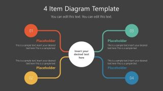 Presentation of 4 Items and Core Element