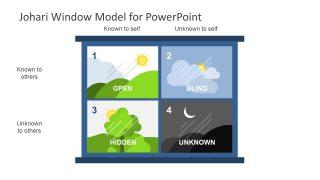 Diagram of JoHari Window in PowerPoint