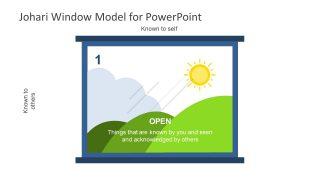 Presentation of JoHari Window Open Diagram