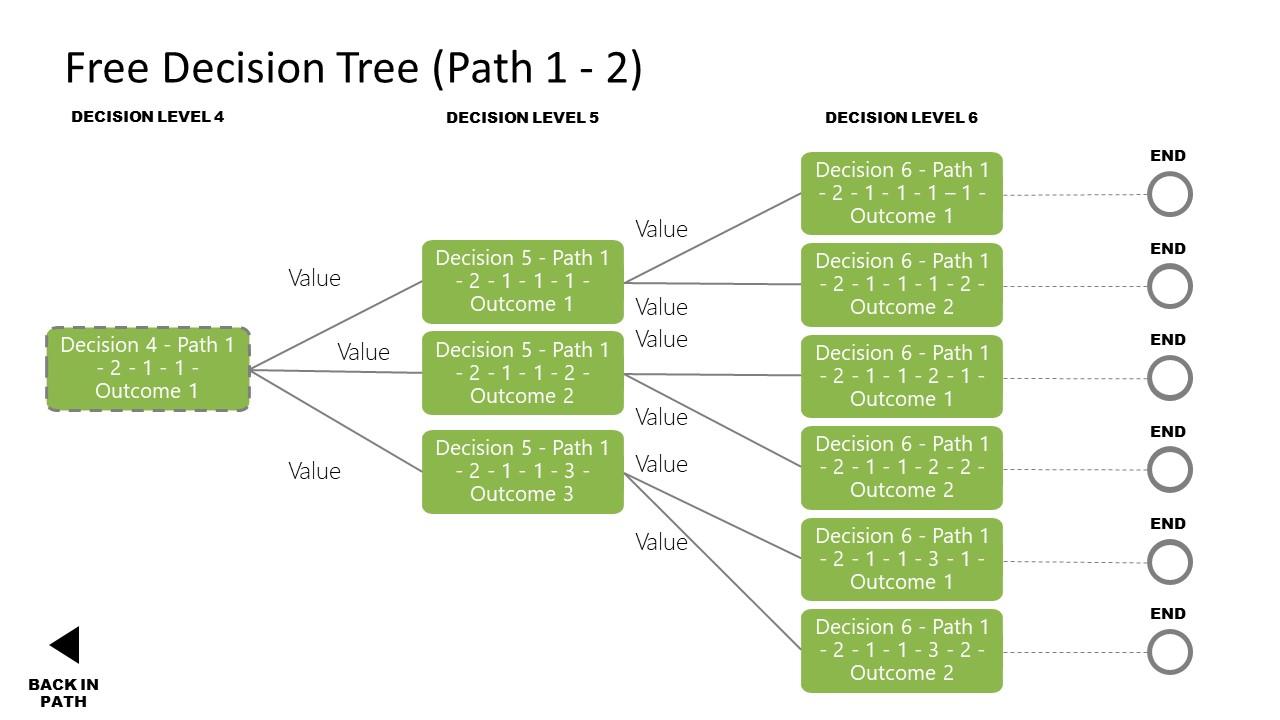 PPT Diagram Decision Tree Final Path