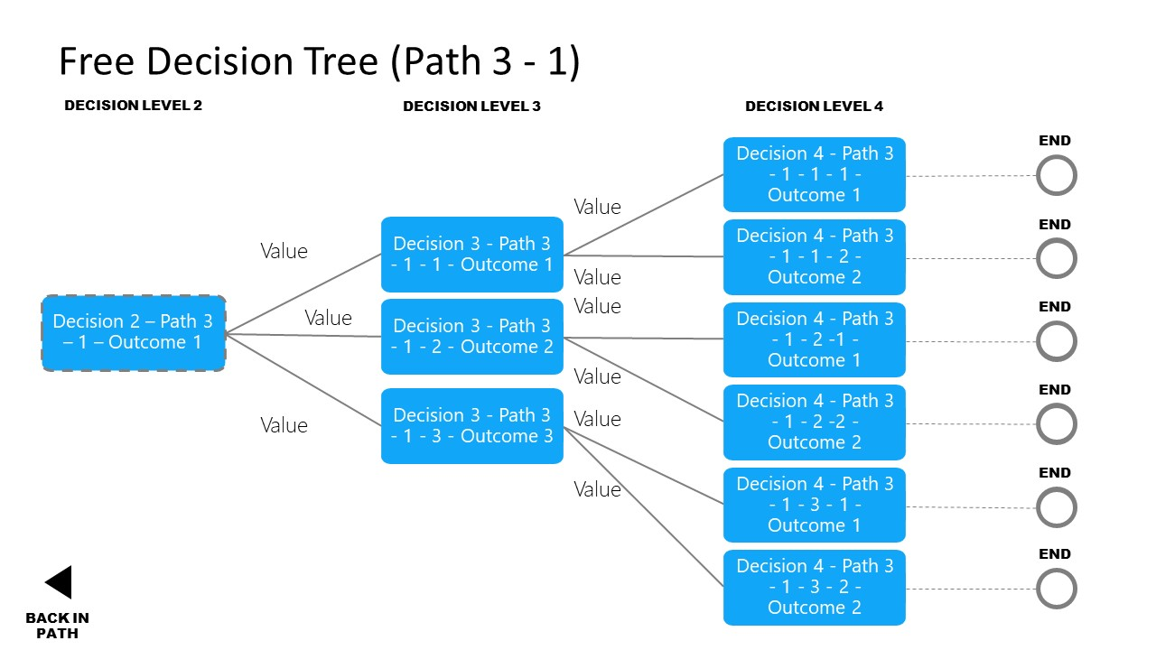 The Decision Tree Branches PowerPoint Template