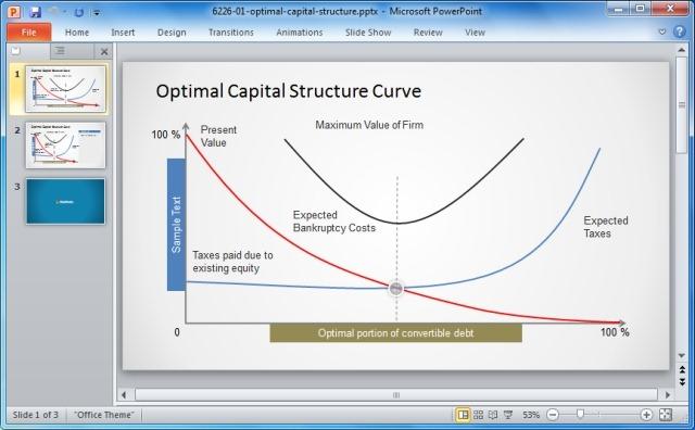 Optimal Capital Structure Curve