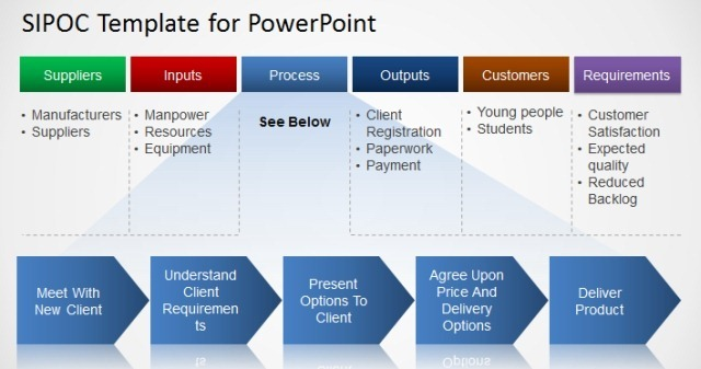 Sipoc Diagram In Powerpointg Slidemodel