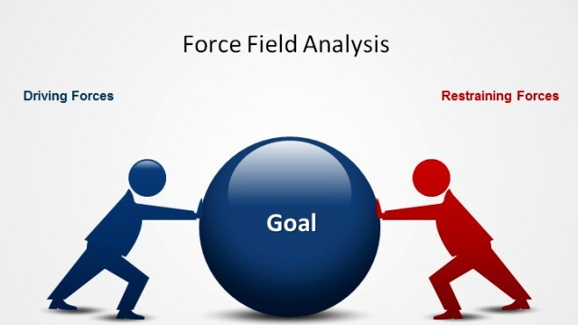 How To Conduct A Force Field Analysis?