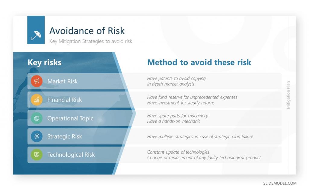 Avoidance of Risk SlideModel template