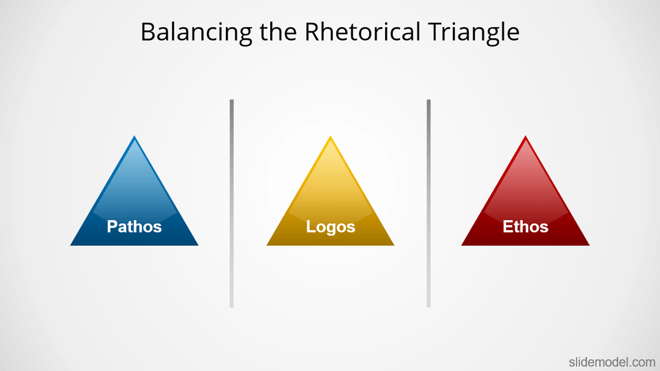 Rhetorical Triangle Logos - Pathos - Ethos