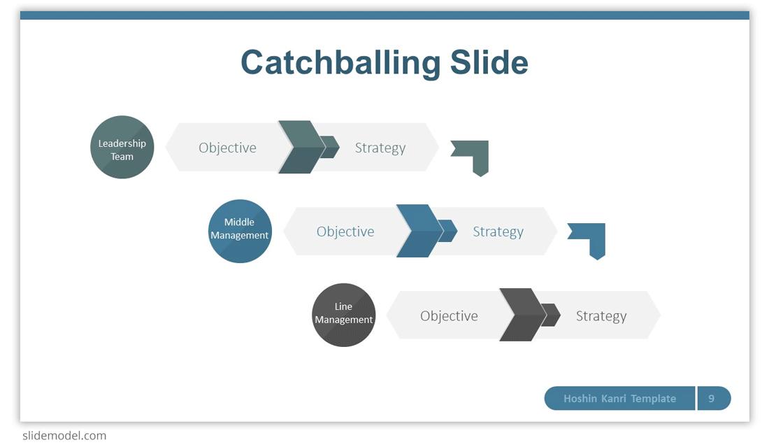 Catchballing Slide