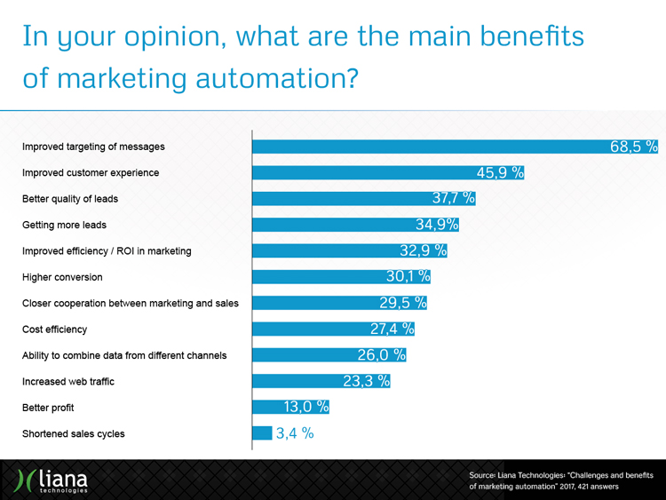 Challenges and Benefits of Marketing Automation in the industry