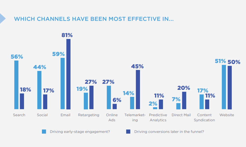 Channels Effective Early Stage Engagement