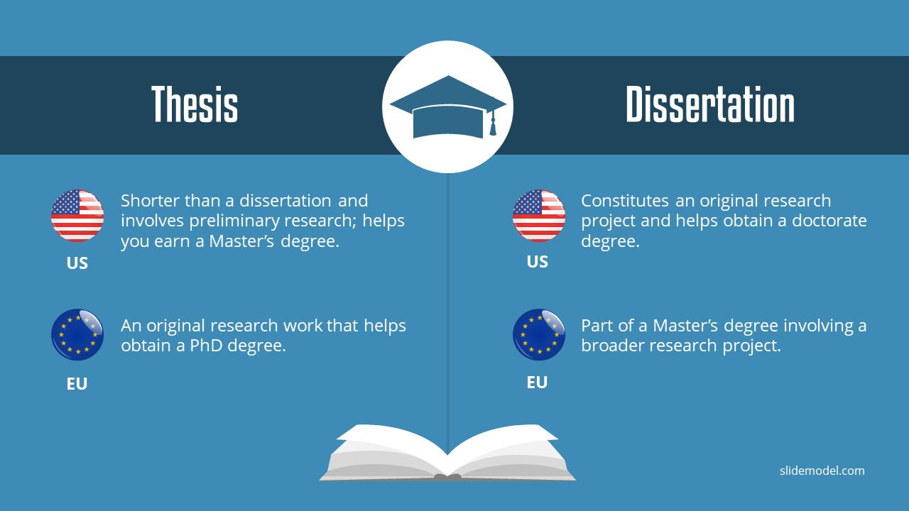 Thesis vs dissertation of phd