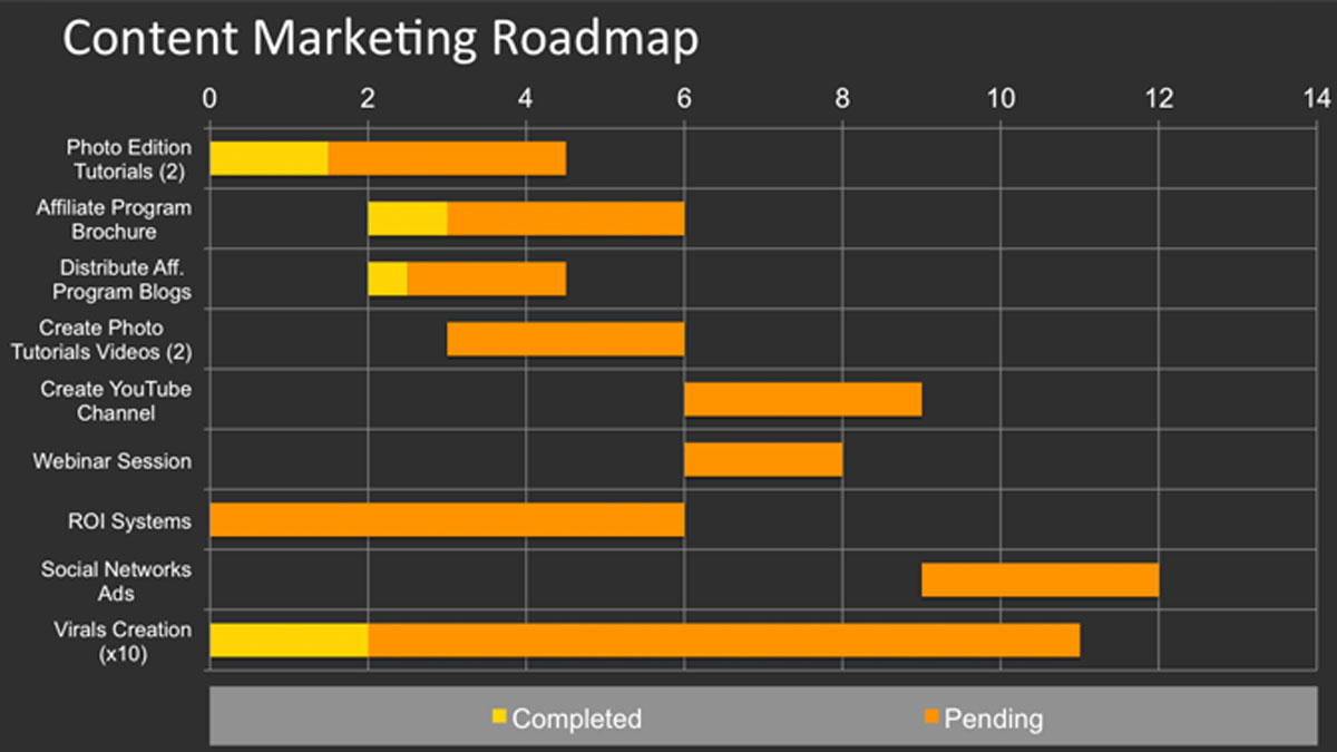 PowerPoint Content Marketing Plan Timeline