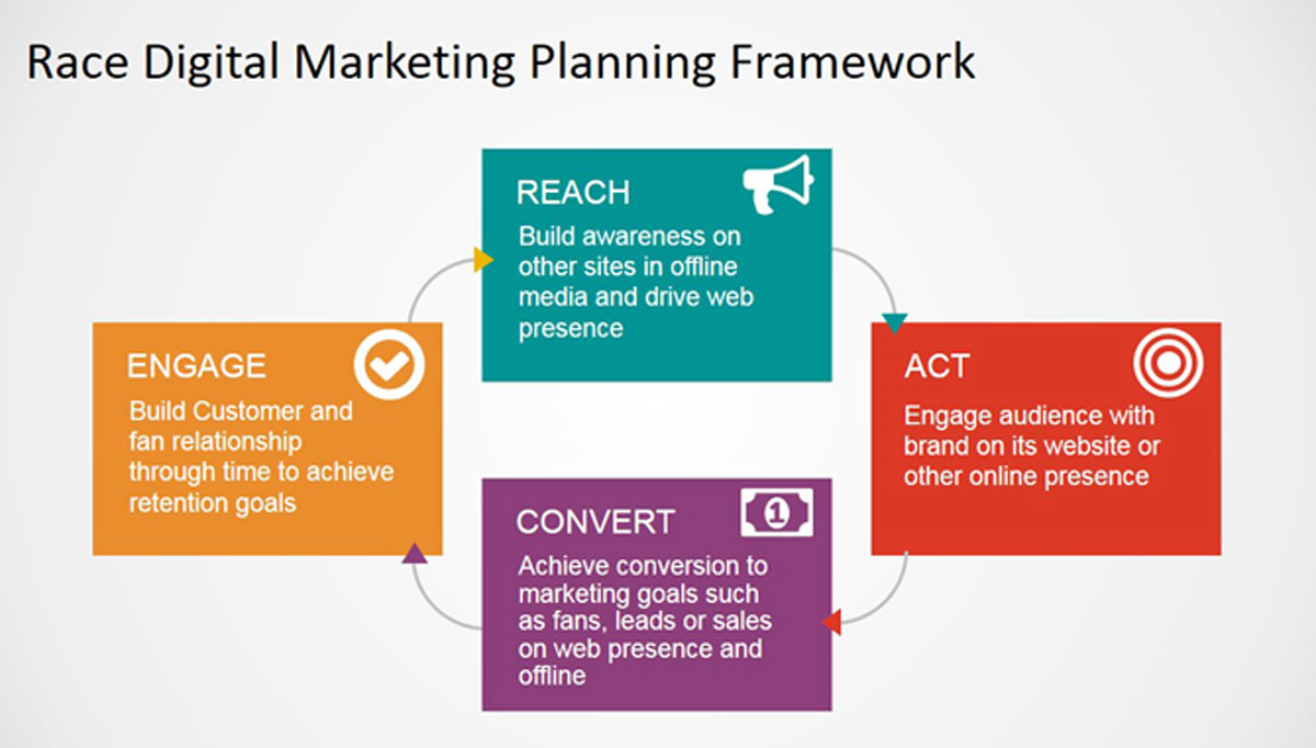 PowerPoint Slide of RACE Digital Marketing Framework